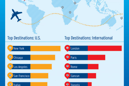 Where is Everyone Flying this Summer? Infographic