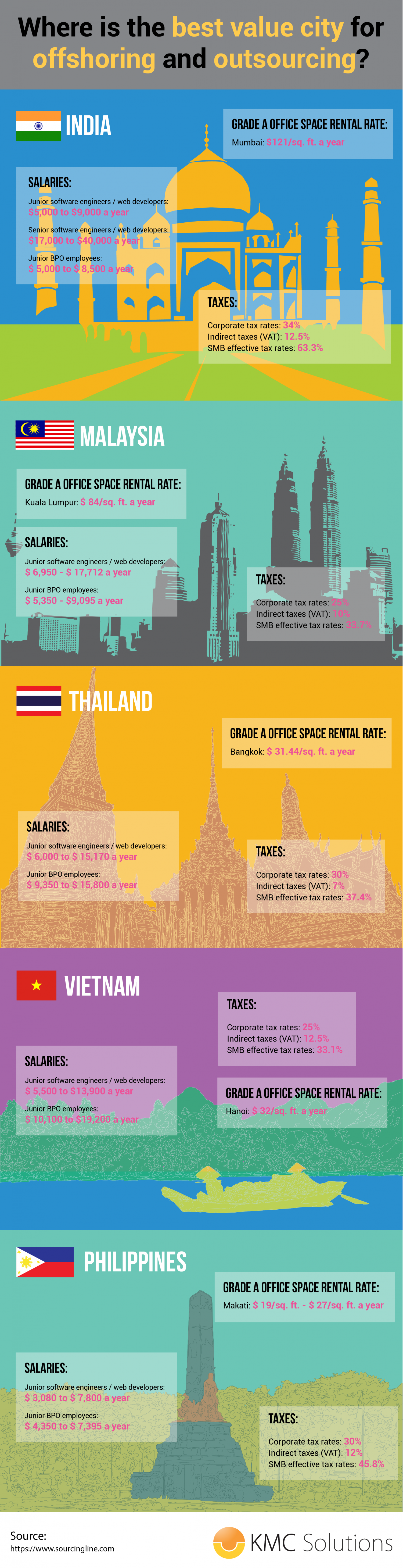Where Is The Best Value City For Offshoring and Outsourcing? Infographic