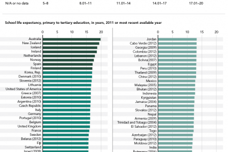 Where Kids Spend The Most, And Least, Time In School Infographic