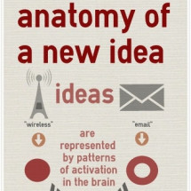 Where new ideas come from Infographic