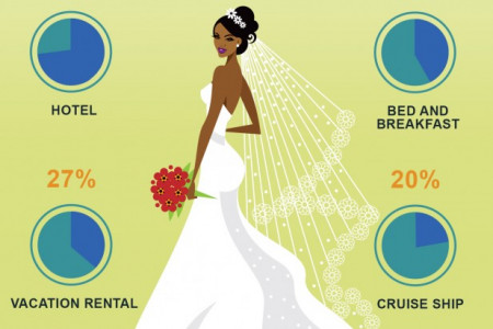 Where newlyweds would stay after the wedding Infographic