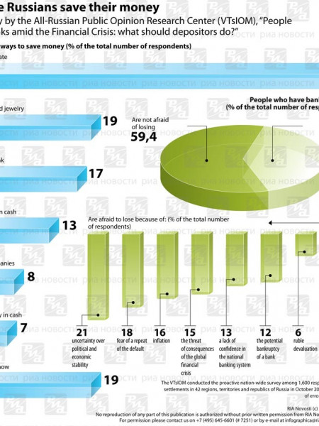 Where Russians Save Their Money Infographic