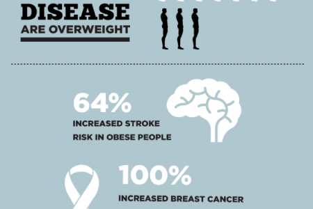 Where Science and Nutrition Meet: The Benefits of a Medical Weight Loss Program Infographic