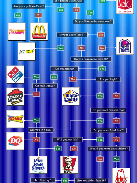 Where Should I Eat: Fast Food Edition Infographic