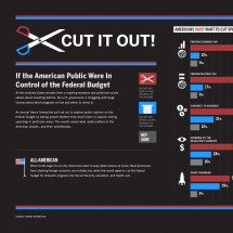 Where Should the Nation Spend and Save?  Infographic