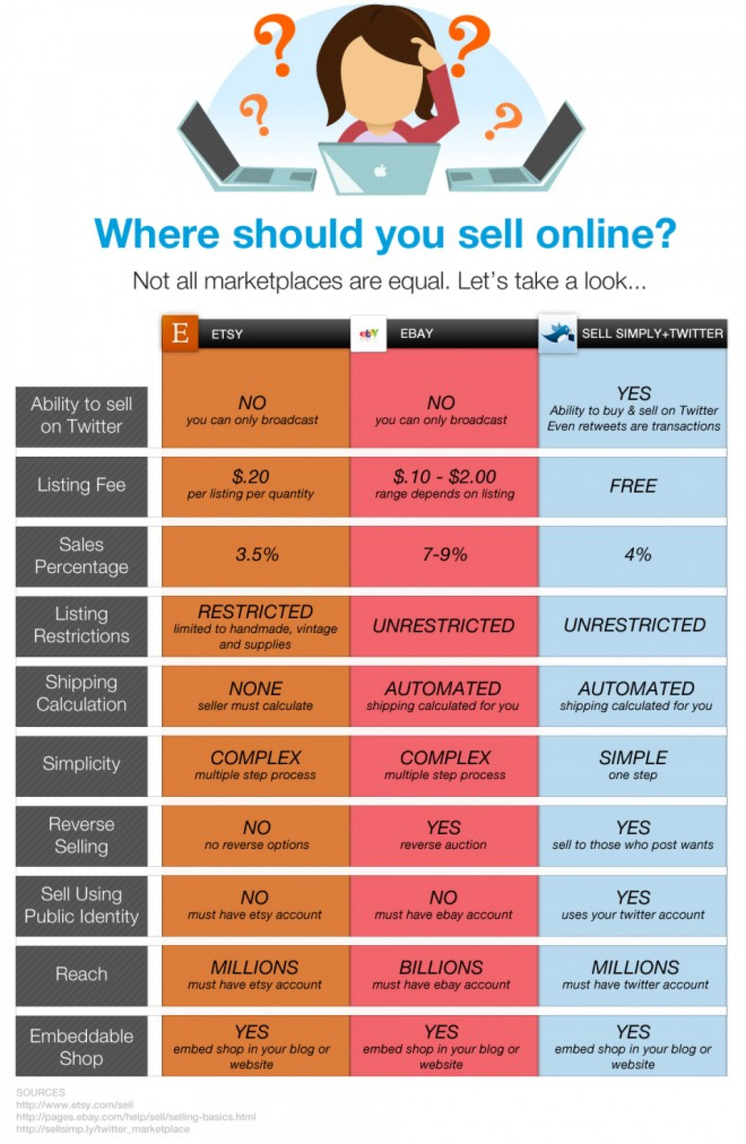 Where Should You Sell Online? Infographic