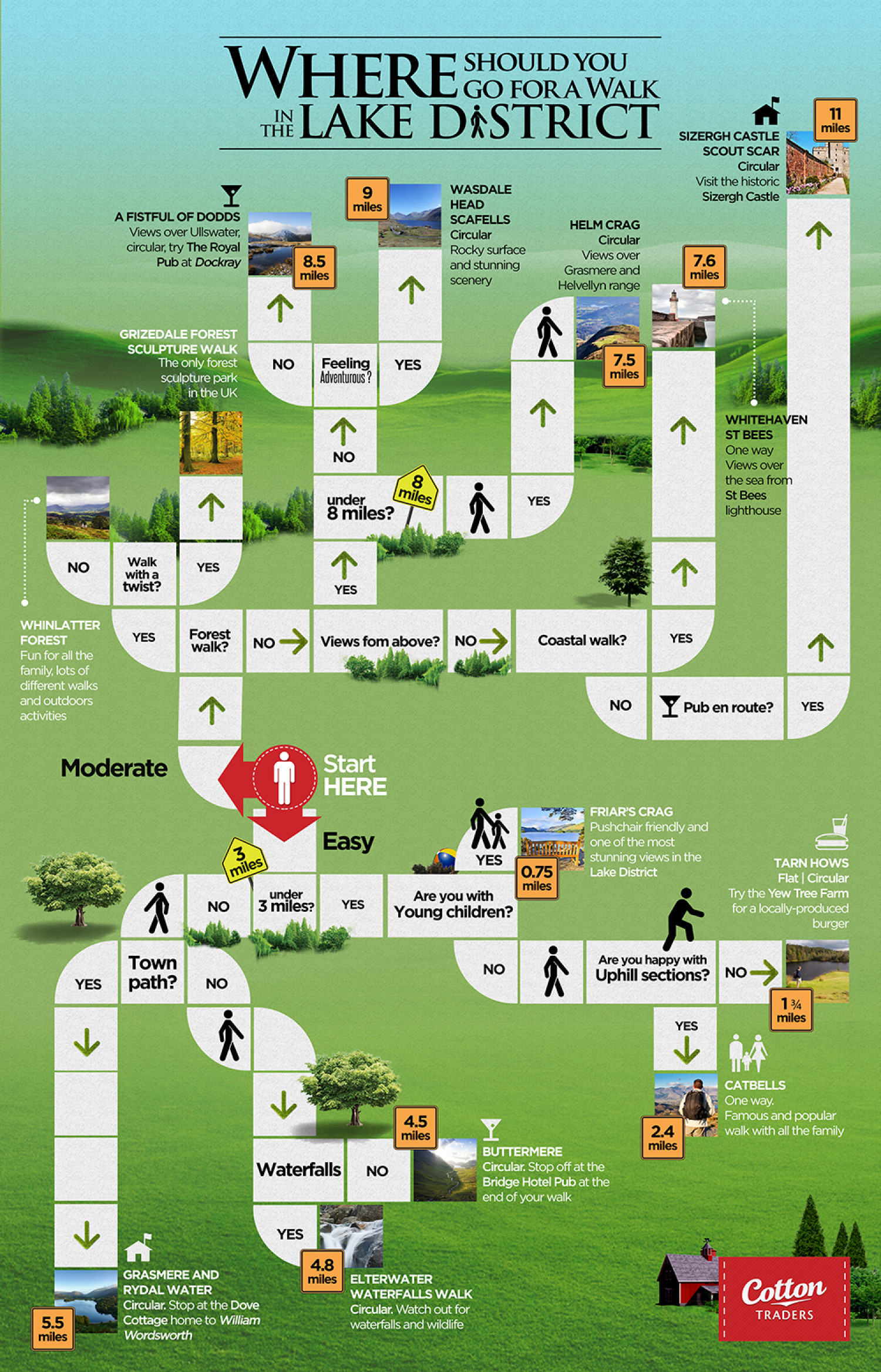 Where Should You Walk In The Lake District? Infographic