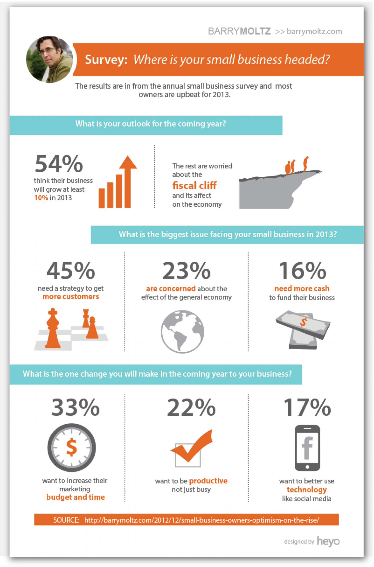 Where Small Businesses are headed in 2013 Infographic