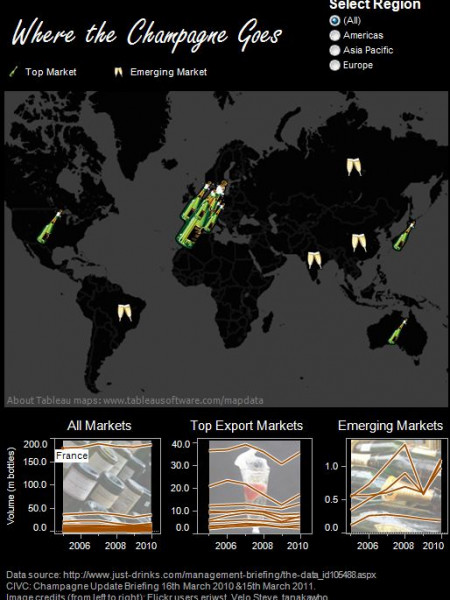 Where the Champagne Goes Infographic