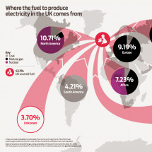 Where the fuel to produce electricity in the UK comes from Infographic
