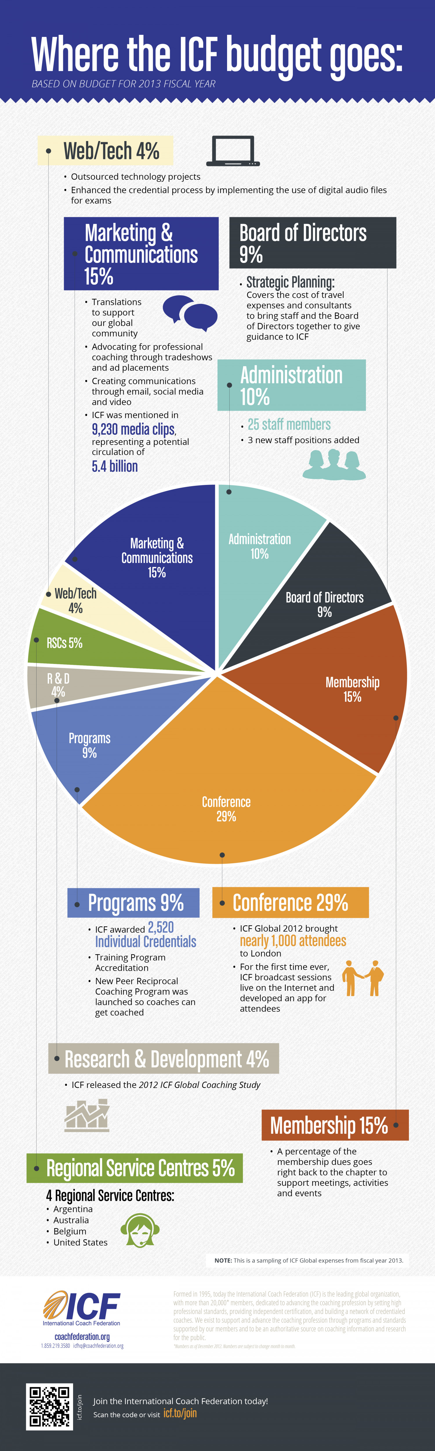 Where the ICF budget goes Infographic