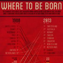 Where To Be Born: 1988 to 2013 Infographic