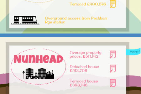 Where to buy property in London  Infographic