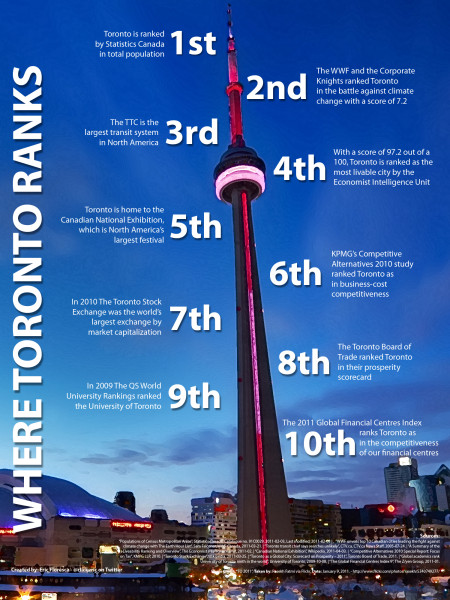 Where #toronto Ranks Infographic