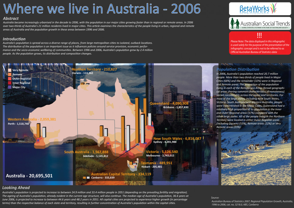 Where We Live In Australia  Infographic