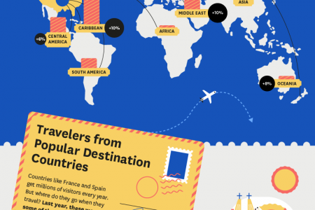 Where We Traveled Infographic