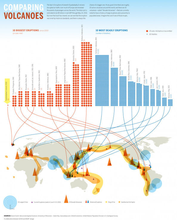 Where Will the Next Volcano Erupt? Infographic