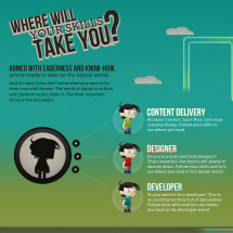 Where Will Your Skills Take You? Infographic