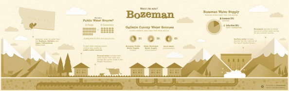 Where&#039;s the water: Bozeman Infographic
