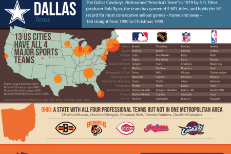 Which are the Greatest Sports Fans in America? Infographic
