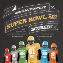 Which Automotive Super Bowl Ads Scored? Infographic