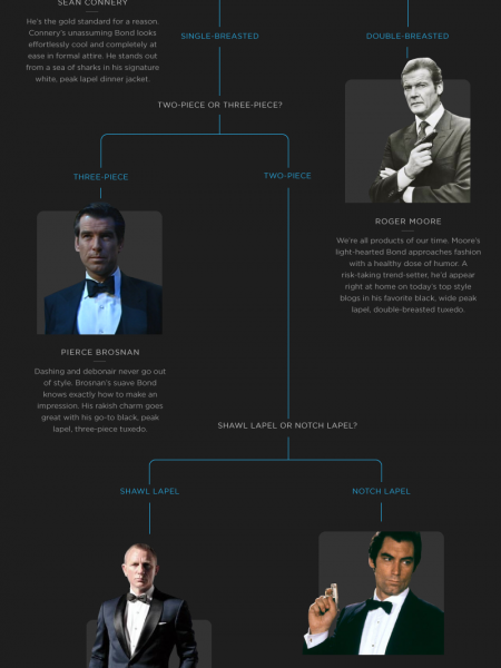 Which Bond Are You? Infographic