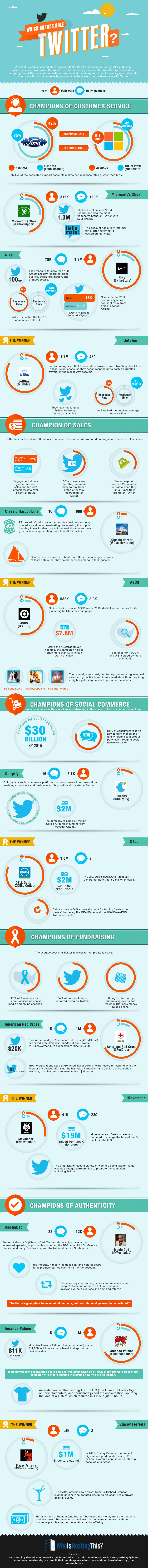 Which Brands Rule Twitter [Infographic]