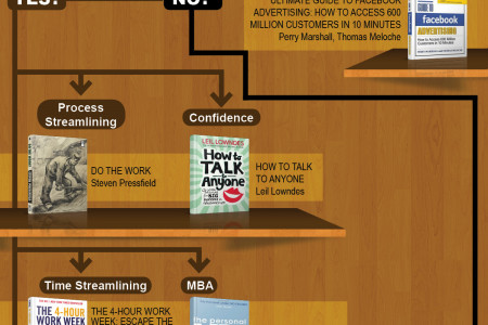 Which Business Book Should You Read Next? Infographic