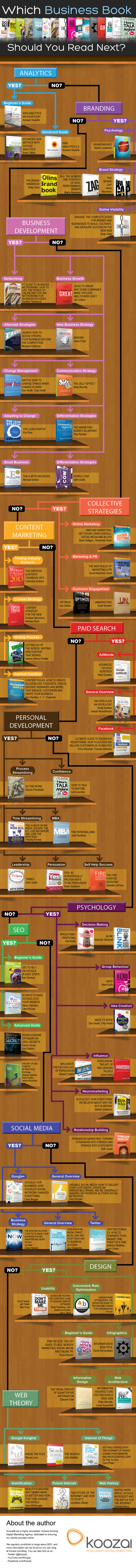 Which Business Book Should You Read Next?
