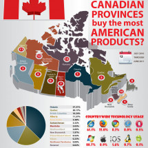Which Canadian Provinces Buy the Most American Products Infographic