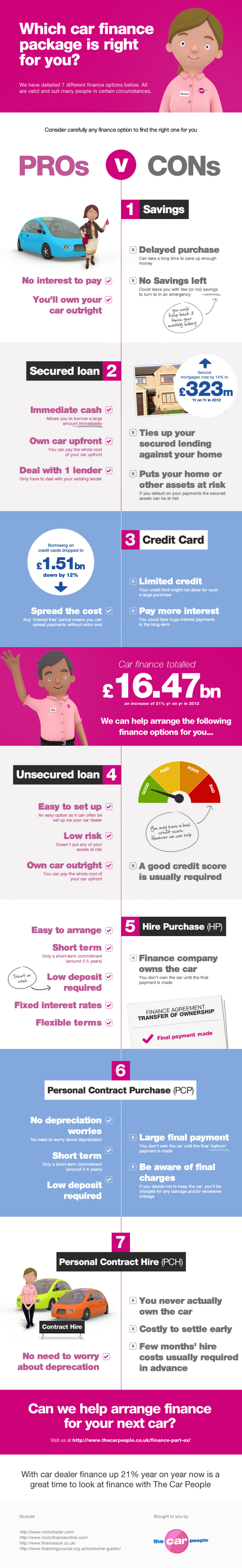 Which Car Finance Package is right for you? Infographic