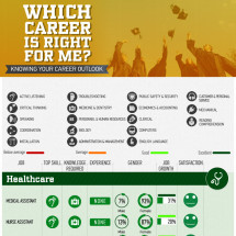 Which Career Is Right For Me Infographic