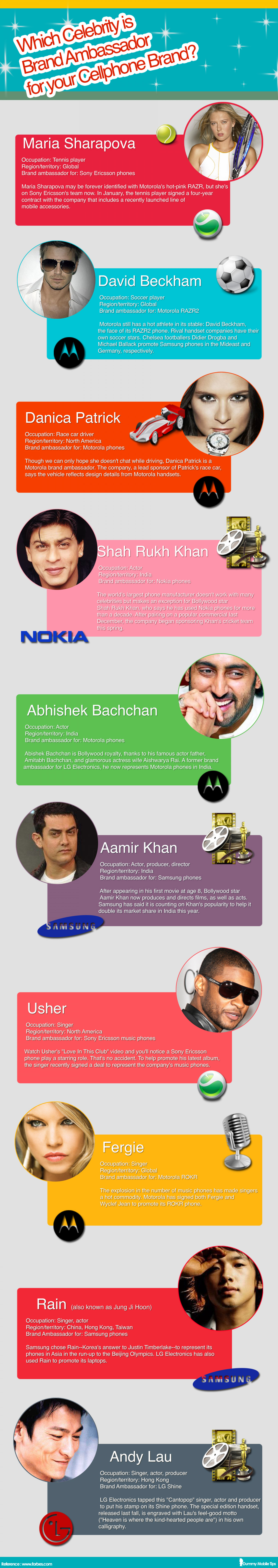 which celebrity is brand ambassador for your cellphone brand? Infographic