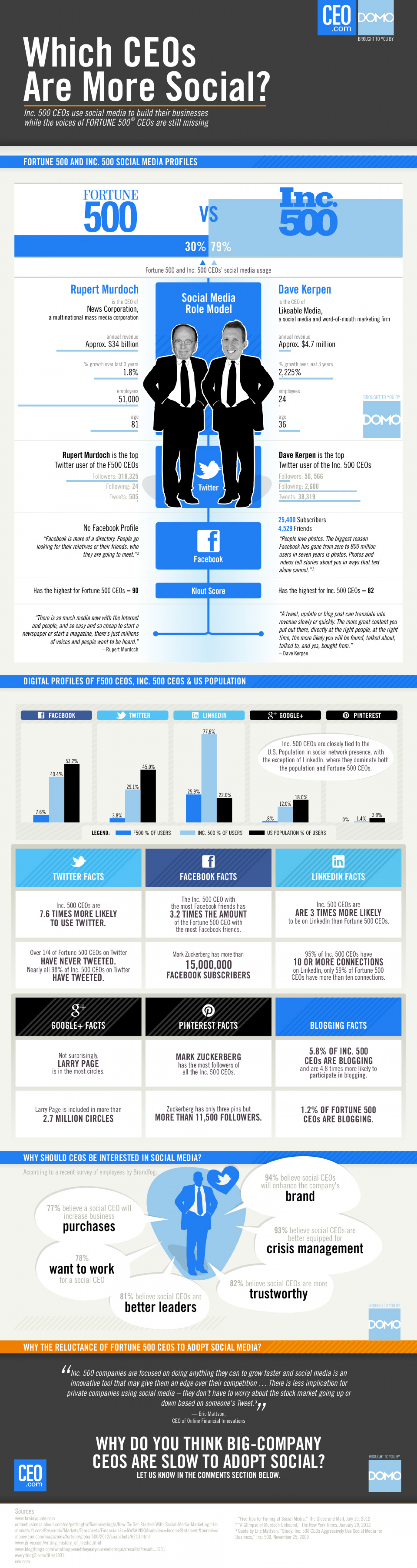 Which CEOs Are More Social?  Infographic