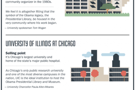 Which Chicago Site Might Host Obama's Presidential Library? Infographic