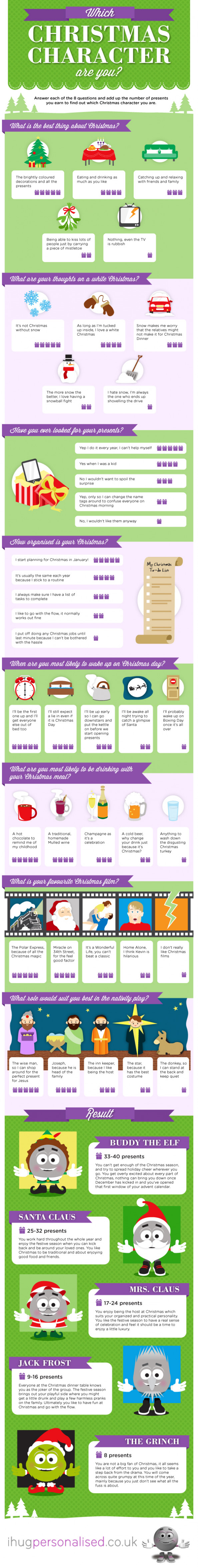 Which Christmas character are you? Infographic