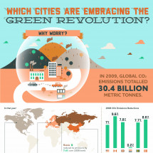 Which Cities are Embracing the Green Revolution? Infographic