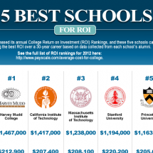 Which College Provides the Best Return on Investment (ROI)? Infographic