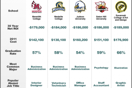 Which College Provides the Worst Return on Investment (ROI)?  Infographic