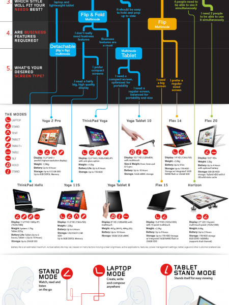 Which convertible PC is right for you? Infographic