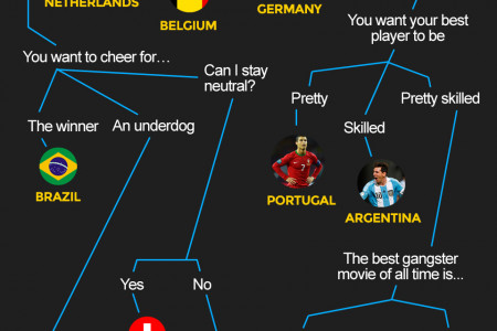 Which Country Should You Cheer For In the World Cup Infographic