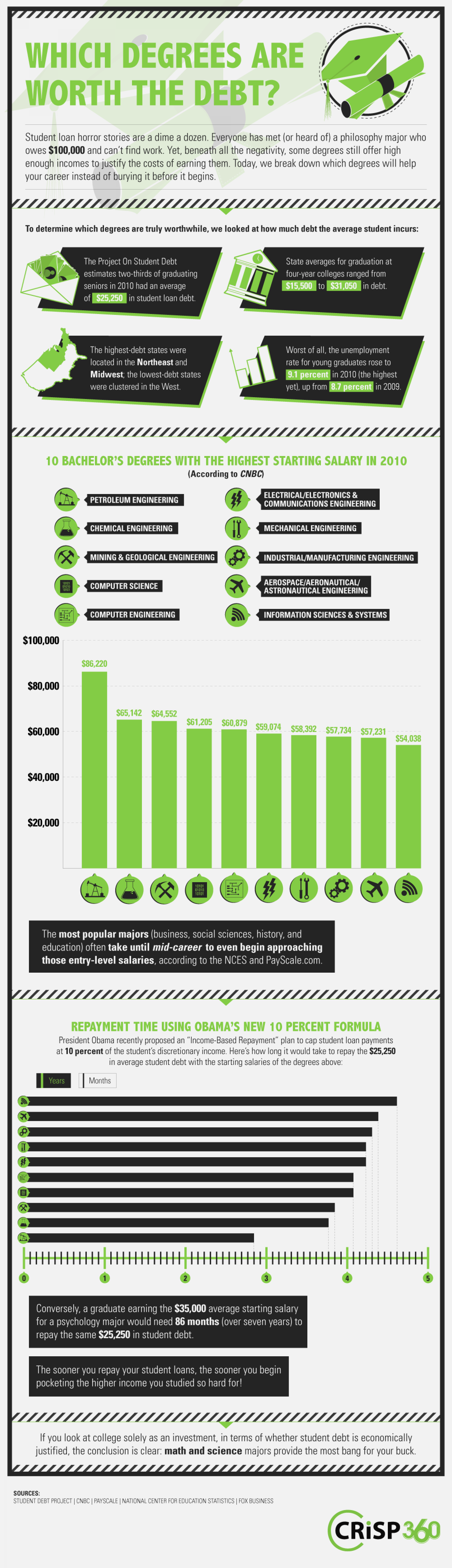Which Degrees are Worth The Debt? Infographic