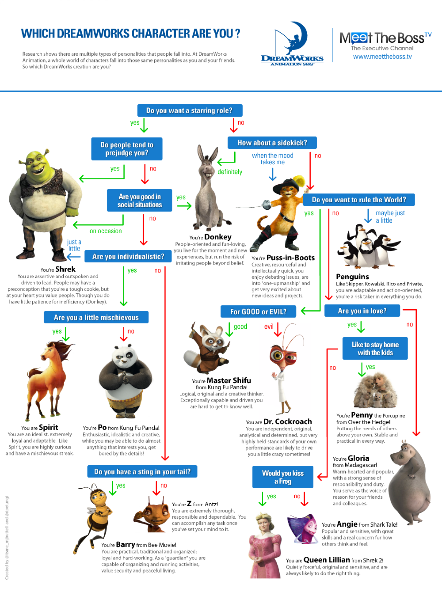 Which Dreamworks Character are you? Infographic