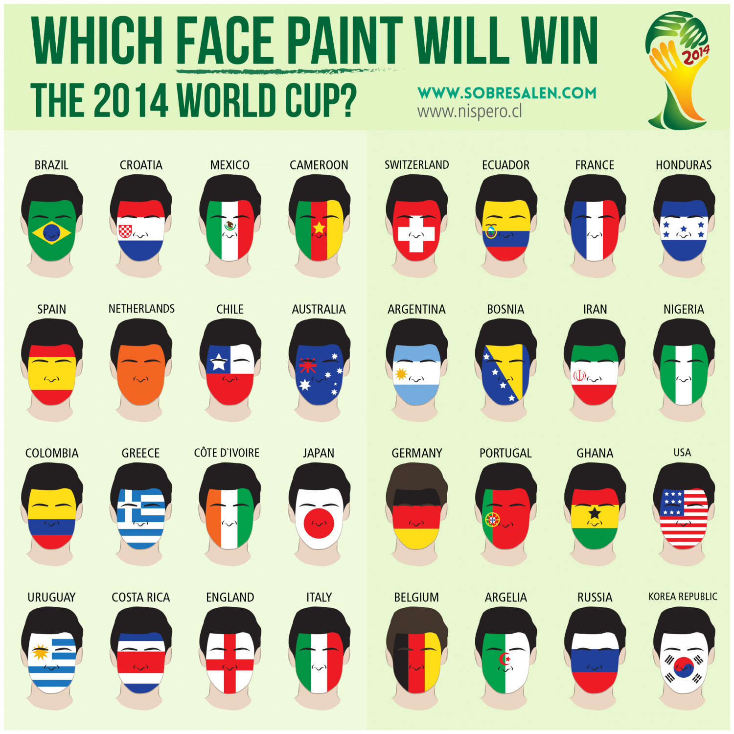 Which Face Paint Will Win the 2014 World Cup? Infographic