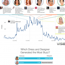 Which Fashion Designer and Brand Won the Emmys? Infographic