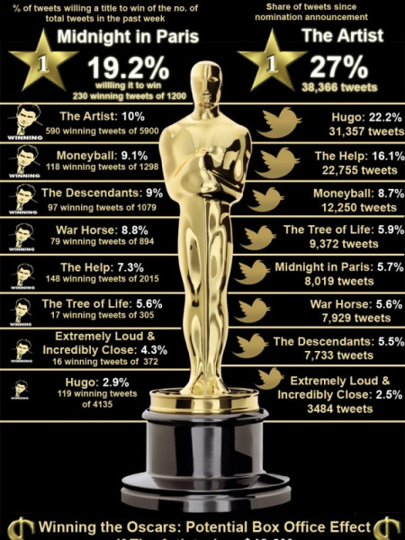 Which Film has the Twitter Buzz Infographic