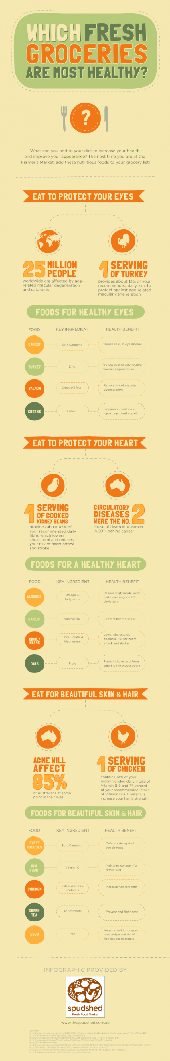 Which Fresh Groceries Are Most Healthy? Infographic