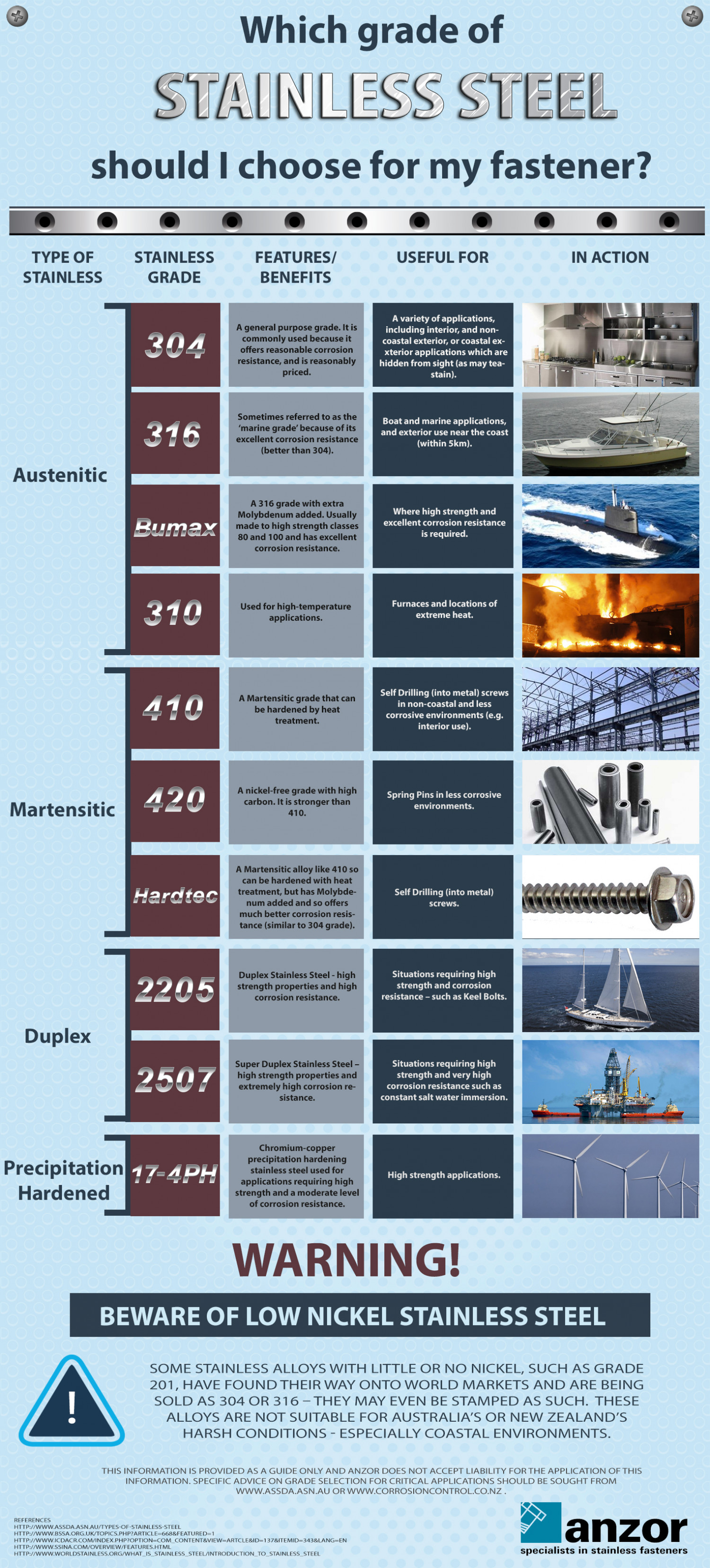 Which Grade of Stainless Steel Should I Choose for my Fastener? Infographic