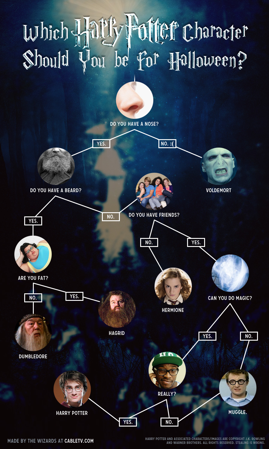 harry potter character are you:
