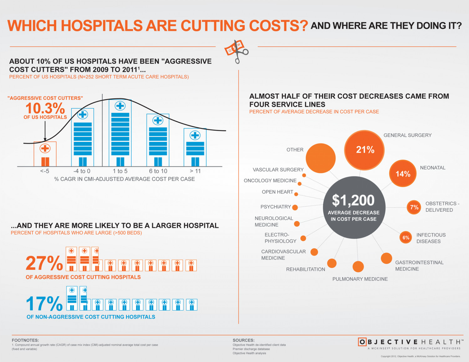 Which Hospitals Are Cutting Costs? And Where Are They Doing It? Infographic